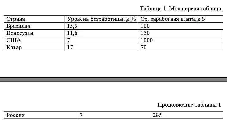 Пример оформления таблицы в научной статье