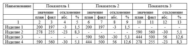 Пример оформления таблиц с подзаголовками