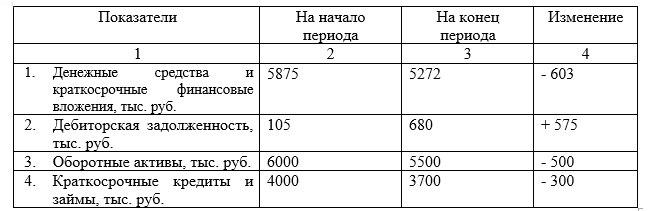 Пример оформления таблиц