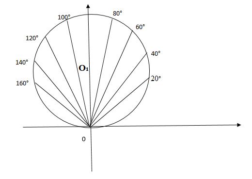 Полярная система координат