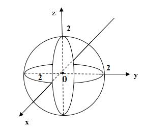 zПоверхности второго порядка - сфера