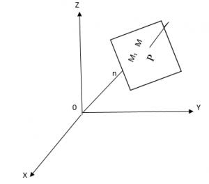 Графическое изображение - плоскость в пространстве