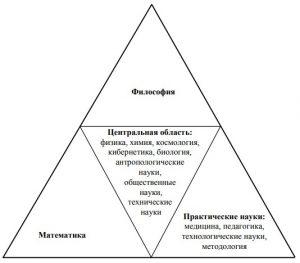 Структура научного знания по В.С. Ледневу