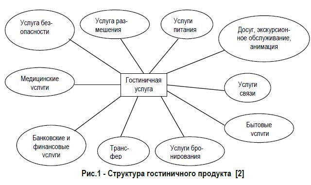 Рис.1 - Структура гостиничного продукта [2]
