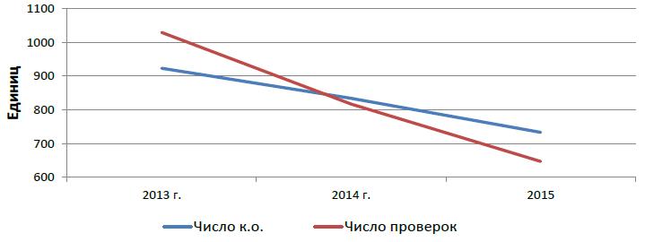 Рис. 1. Динамика числа кредитных организаций и количества проверок Банком России за 2013 – 2015 гг.
