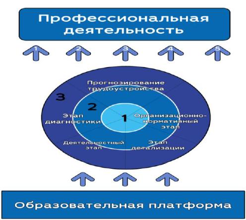 Рис. 1. Схема «Модель вхождения в профессиональную деятельность студентов направления подготовки Юриспруденция»