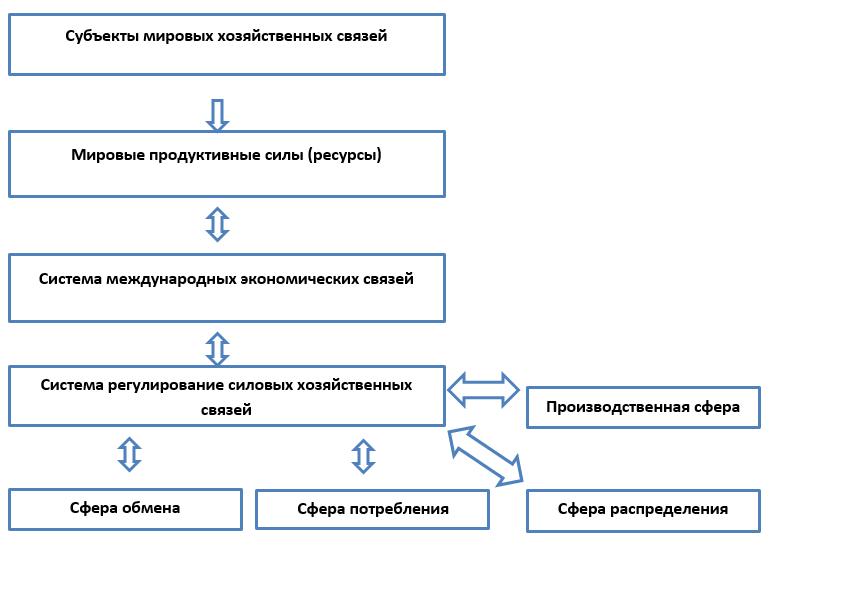 Рисунок 1. - Структура мирового хозяйства