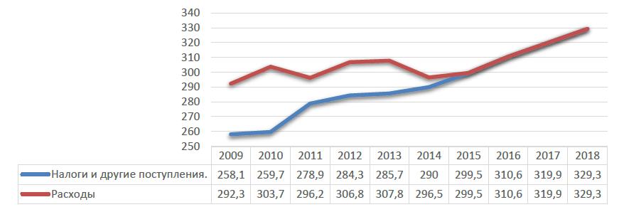 Рис. 2. Развитие доходов и расходов 2009 – 2018 гг.