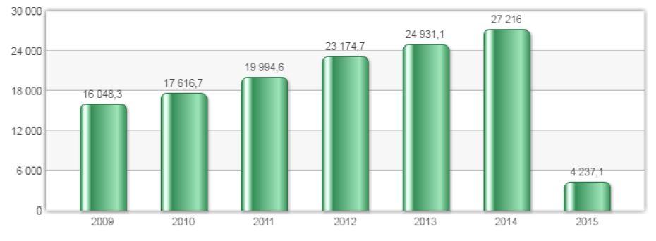 Рис.2. Исполнение консолидированного бюджета РФ и бюджета ГВБФ РФ по расходам, млрд. руб.