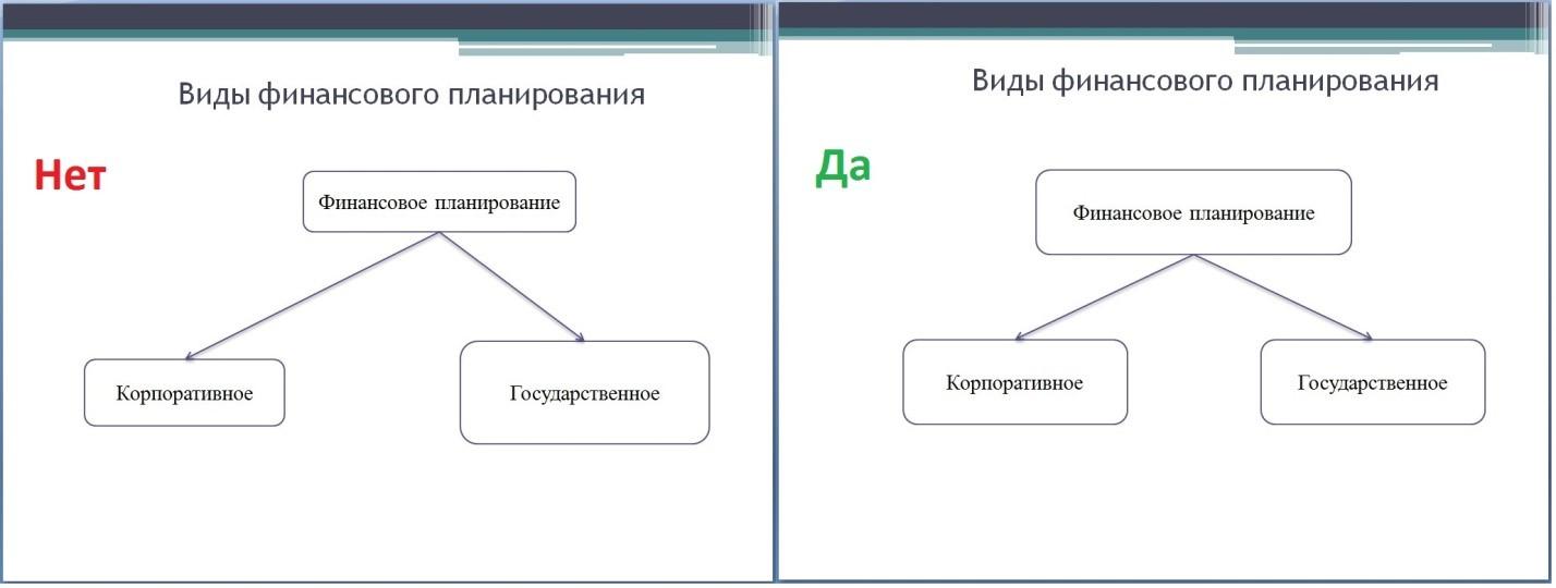 Расположение элементов на слайде