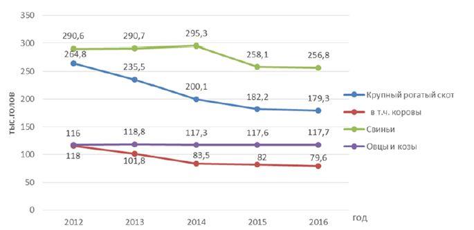 Рис.1. Поголовье основных видов скота в хозяйствах всех категорий за 2012-2016 гг.[5].