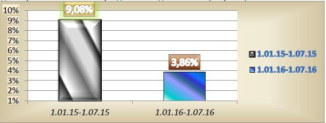Рис. 1. Уровень годовой инфляции за 7 месяцев 2015 и 2016 года