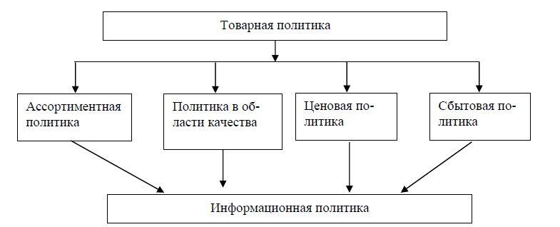 Рис. 1. Составные элементы товарной политики предприятия