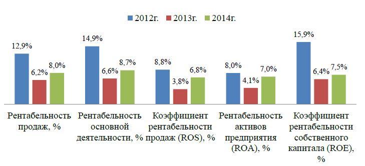 Рис. 1. Динамика показателей рентабельности за 2012-2014 гг.