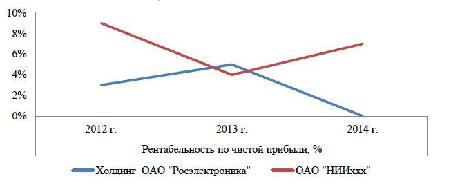 Рис. 2 – Динамика рентабельности по чистой прибыли ОАО «НИИххх» и ОАО «Росэлектроника».