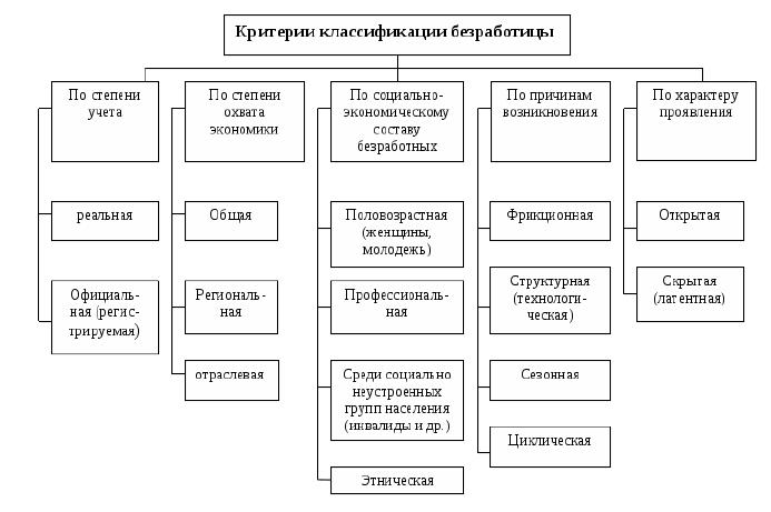 Рис.1. Классификация безработицы