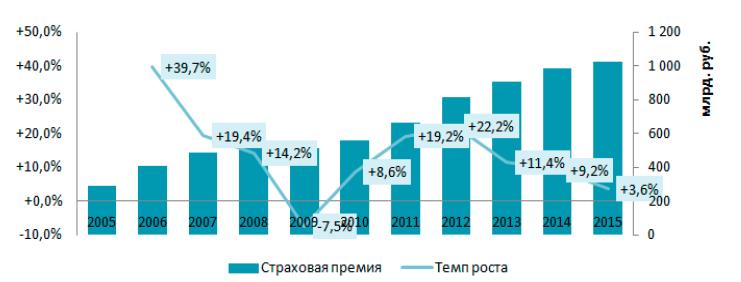 Рис. 1. Динамика страхового рынка в 2005 ̶ 2015 гг. в России