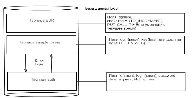 Рис. 1. Структура БД fxdb