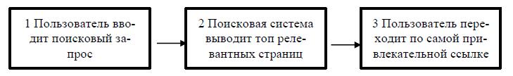 Рис. 1. Принцип работы метода SEO