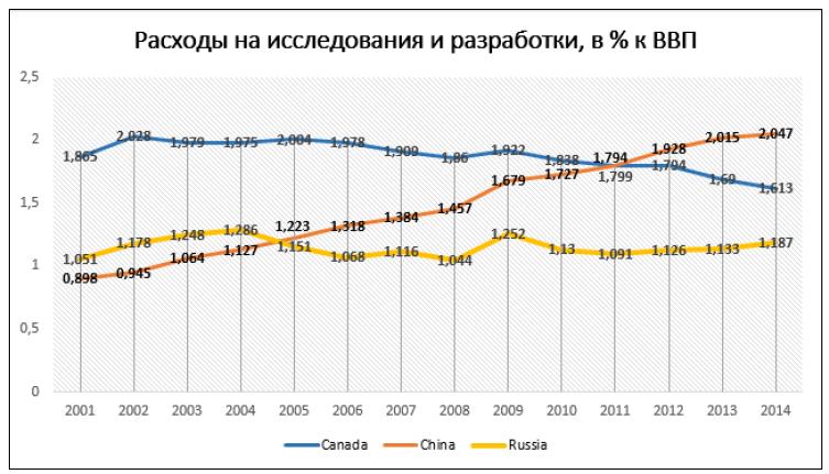 Рис. 1. График расходов на исследования и разработки по странам