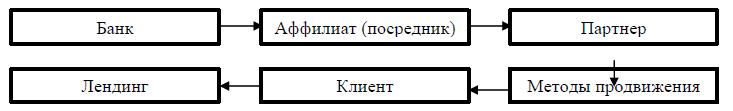 Рис. 2. Схема метода использования партнерских программ в продвижении банковских услуг