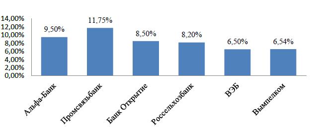 Рис. 2. Доход от инвестиций в еврооблигации, % годовых