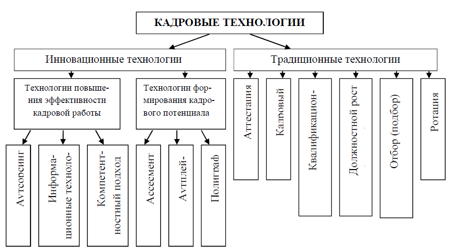 Рис. 1. Классификация традиционных и инновационных кадровых технологий в органах государственного управления