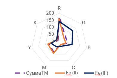 Рис. 2. Профили лепестковых диаграмм: С (Men+) = 1·10-3 М; pH=5; система 2,2-дипиридил – Fe (II), Fe (III), (Σ Fe(II), Fe (III)) – ДДС.