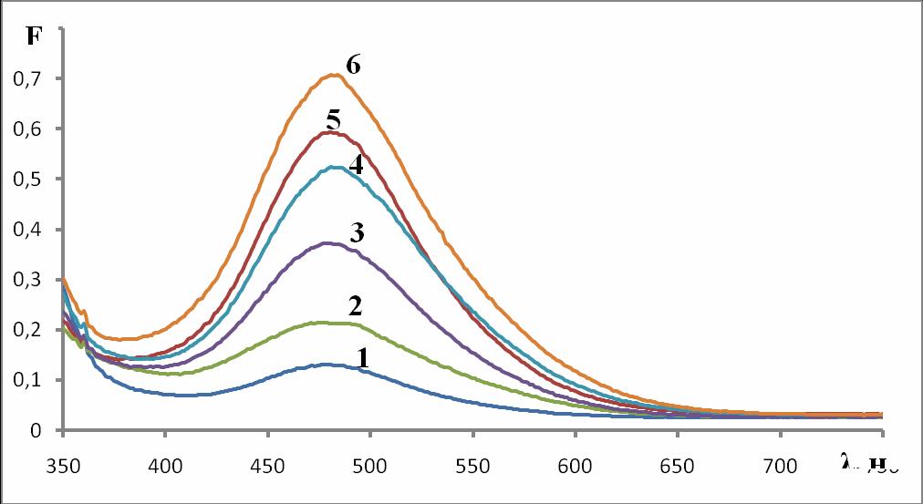Рис. 1. Спектры диффузного отражения в виде функции Гуревича-Кубелки-Мунка системы Fe(III)–NH4SCN в присутствии ЦПХ, (СFe(III):1-контр. 2-1,0·10-3 М; 3-2,0·10-3 М; 4-5,0·10-3М; 5-1,0·10-2 М; 6-2,0·10-2 М; NH4SCN 10%, pH=1,7; СЦПХ=1,0·10-4 М; (фильтр с красной лентой)