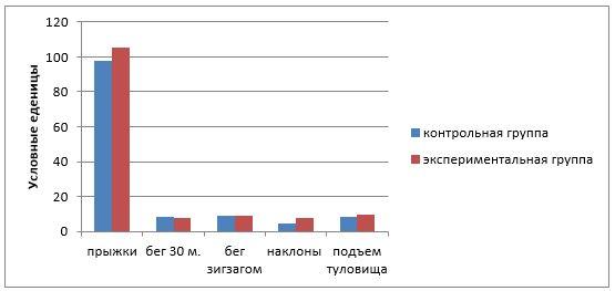 Рис. 2. Результаты контрольного этапа эксперимента