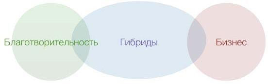 Рис. 1. Ким Альтер «Типология социальных предприятий», 2007