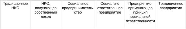 Рис.2. Ким Альтер «Типология социальных предприятий», 2007