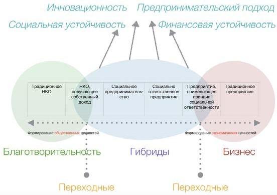 Рис. 3. Объединенная типология социальных предприятий