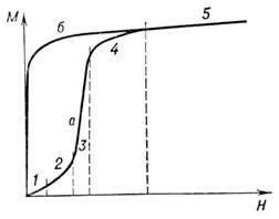 Рисунок 1 – Кривая намагничивания