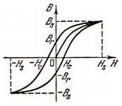 Рисунок 2 – Петля гистерезиса ферромагнетика