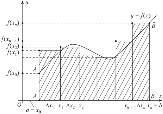 Точки A и B на оси X – есть ограничение зоны определения интеграла