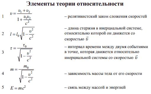 Формулы по элементам теории относительности