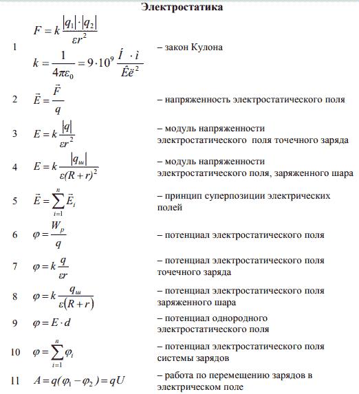Основные формулы по физике для решение задач урок информатика этапы решения задач на