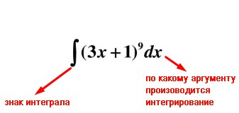 Типовая подынтегральная функция