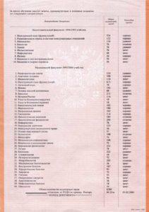 Пример приложения со списком дисциплин (2-й лист академической справки)