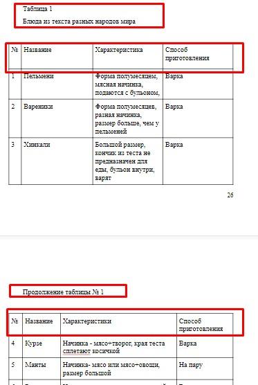 Пример оформления продолжения таблицы на следующей странице с продублированной головной частью