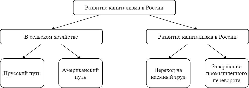 Пример размещения схемы в тексте работы