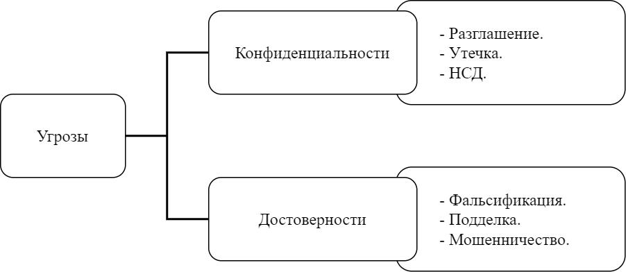 Основной принцип при составлении схем — простота