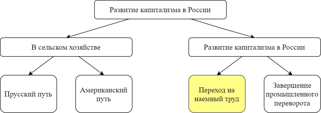 Пример выделения отдельного элемента схемы цветом
