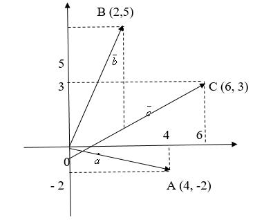 Рис. 3 - декартова система координат
