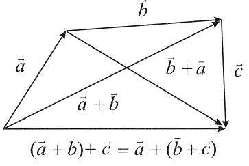 Рис. 8 - сложение векторов