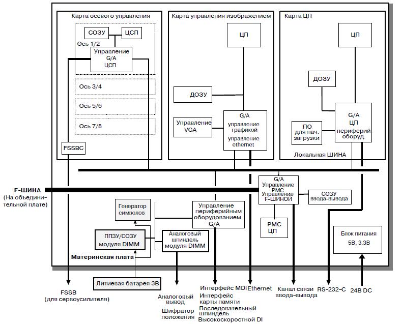 Рисунок 2.1. - Схема подключения материнской платы ЭСПУ FANUC