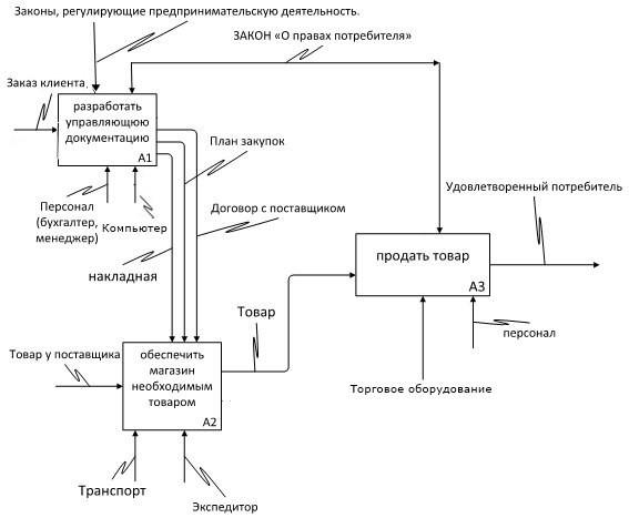 Отчет по практике на базе Администрации Увельского муниципального  Рисунок 2 модель idef0 Администрация Увельского муниципального района