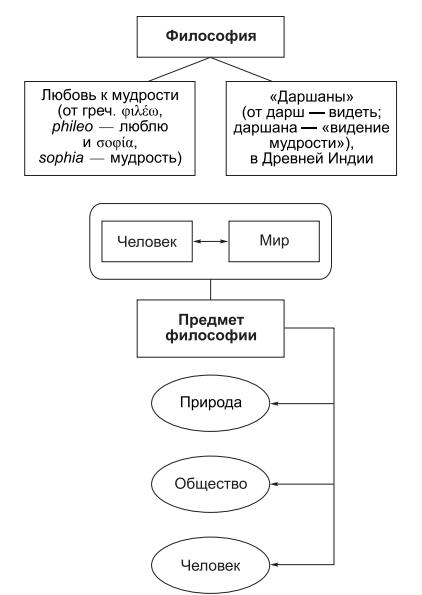 Предмет структура философии реферат 1225