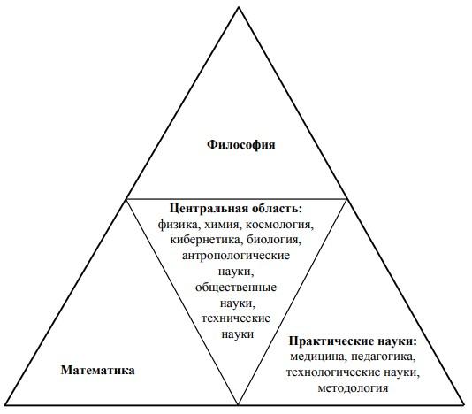 Методы исследования это Определение Что это такое  Структура научного знания по В С Ледневу